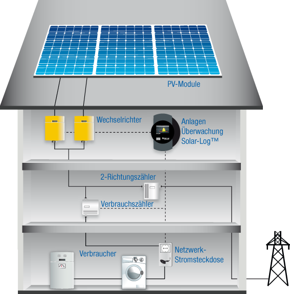 kommunikation smart home solartechnik schierl. Black Bedroom Furniture Sets. Home Design Ideas